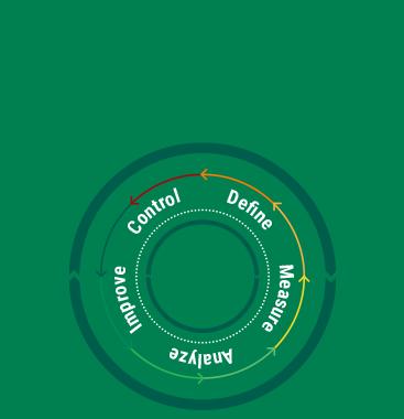 Lean 6 Sigma – Green Belt